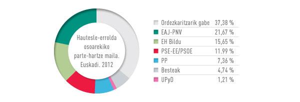 Elecciones Euskadi 2012